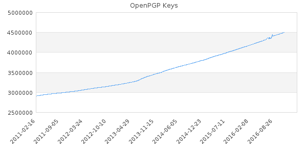2016-11-generate_key_chart-php